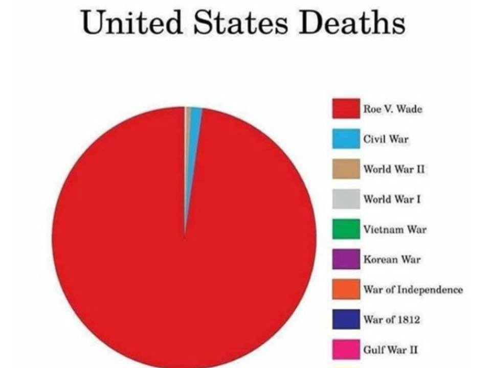 war deaths abortion